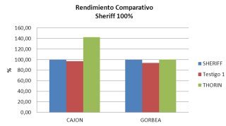 Comparativo Rendimiento Thorin vs Sheriff