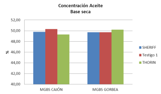 Comparativo Aceite Thorin vs Sheriff